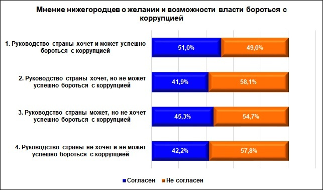 Более 60% молодых нижегородцев не верят в искоренение коррупции - фото 1